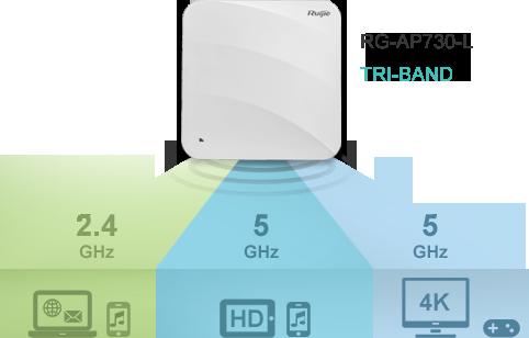 Bộ phát Wi-Fi – Trong nhà – Gắn trần RG-AP730-L